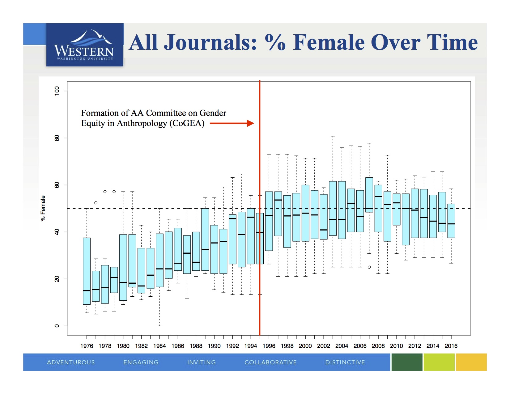 SfAA 2017: Gender Composition of Ten Anthropology Editorial Boards